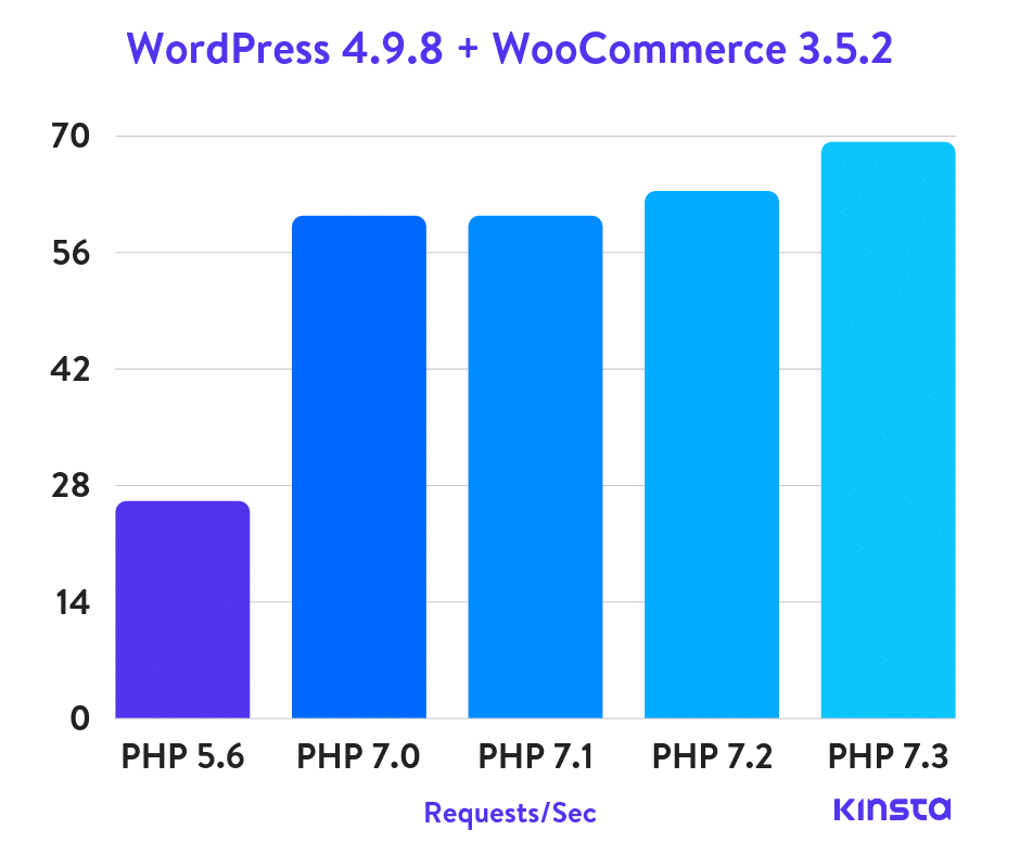 WordPress-4.9.8-woocommerce-php-benchmarks