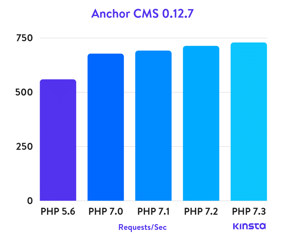 anchor-cms-php-benchmarks