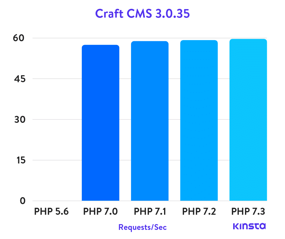 craft-cms-php-benchmarks