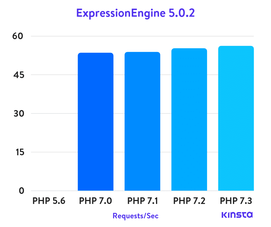 expressionengine-php-benchmarks