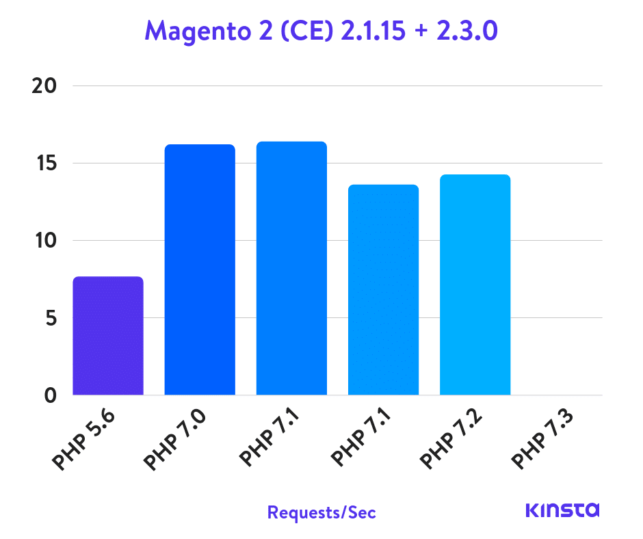 magento-2-php-benchmarks
