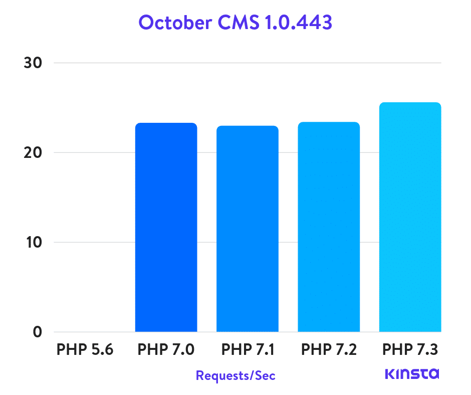 october-cms-php-benchmarks
