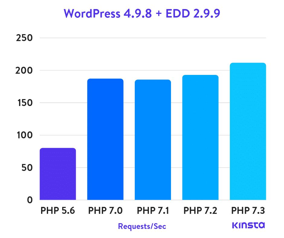 wordpress-4.9.8-edd-php-benchmarks