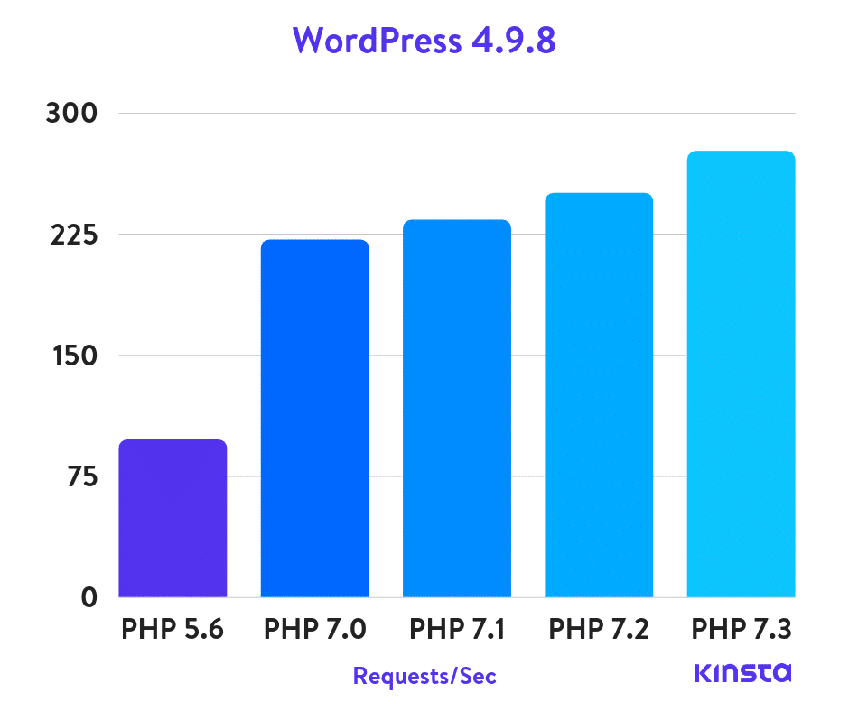 wordpress-4.9.8-php-benchmarks