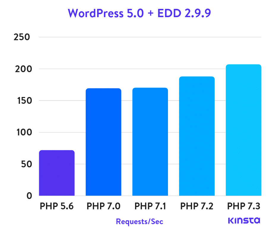 wordpress-5.0-edd-php-benchmarks