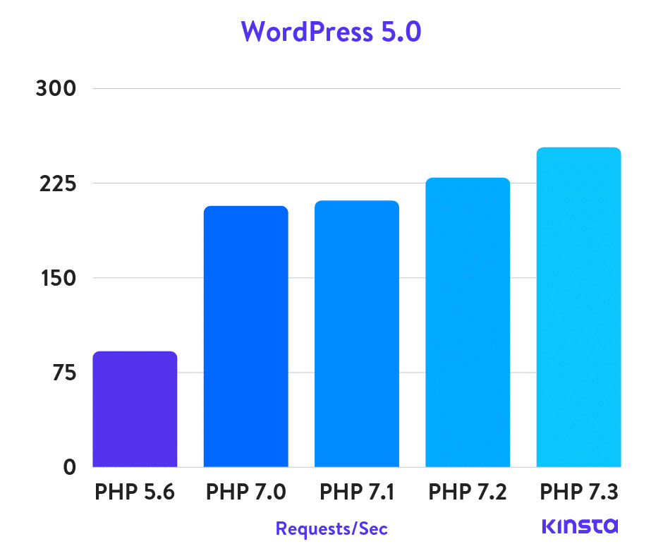wordpress-5.0-php-benchmarks-v2
