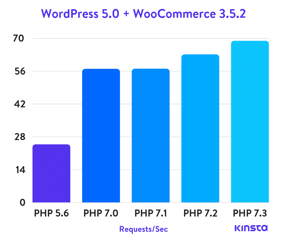 wordpress-5.0-woocommerce-php-benchmarks