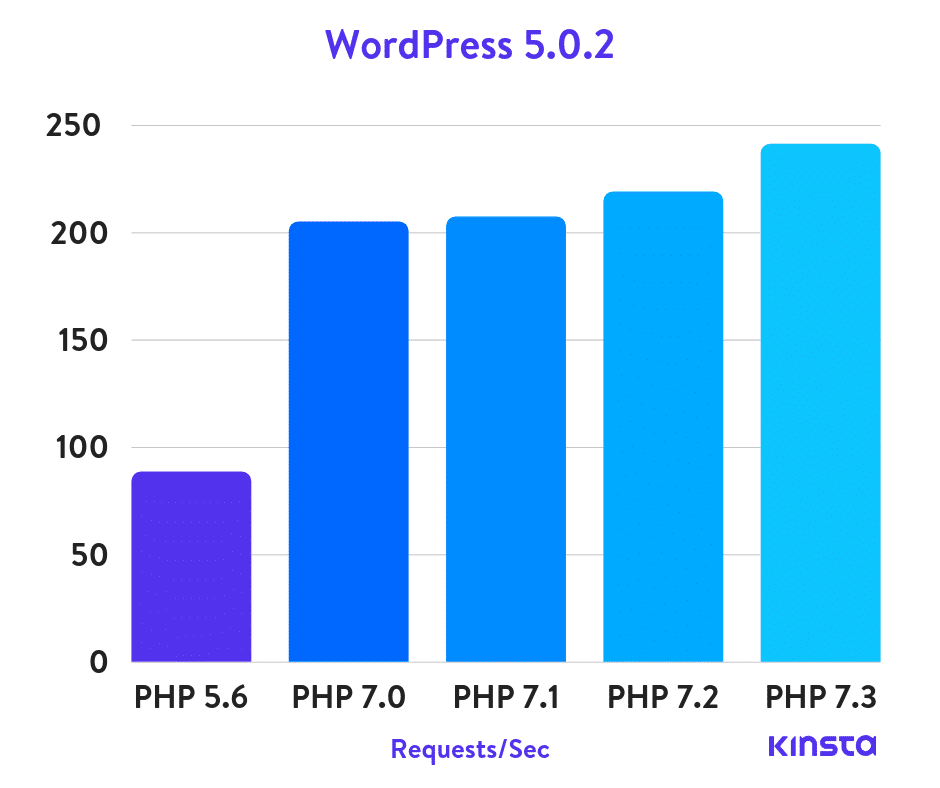 wordpress-5.0.2-php-benchmarks